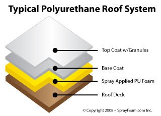 Foam layers for spray polyurethane foam
